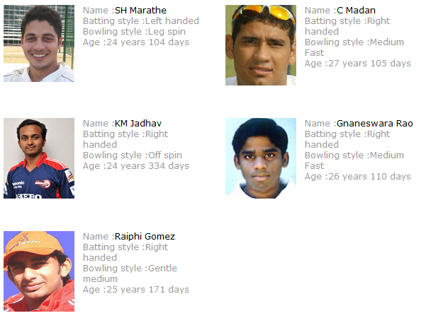 kochi ipl new players