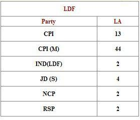 Kerala Assembly Election Results 2011 Live Updates