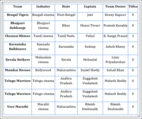 Celebrity Cricket League(CCL) 2013 Team Members List