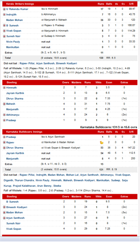 Scorecard of Semifinal 1: Kerala Strikers Vs Karnataka Bulldozers