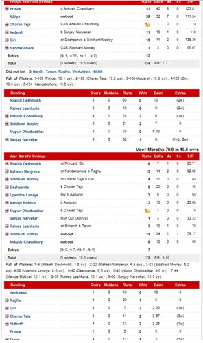 Scorecard of second semifinal: Telugu Warriors vs Veer Marathi