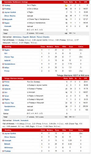 Scorecard of final: Karnataka Bulldozers vs Telugu Warriors