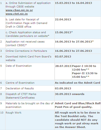 Important information at a glance for CTET 2013
