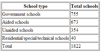 Total number of plus one schools in Kerala 2013