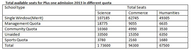 Total available seats in different quota for plus one admission 2013