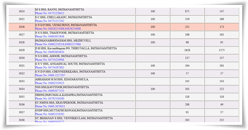 Kerala plus one application 2014 verification status in schools at HSCAP website