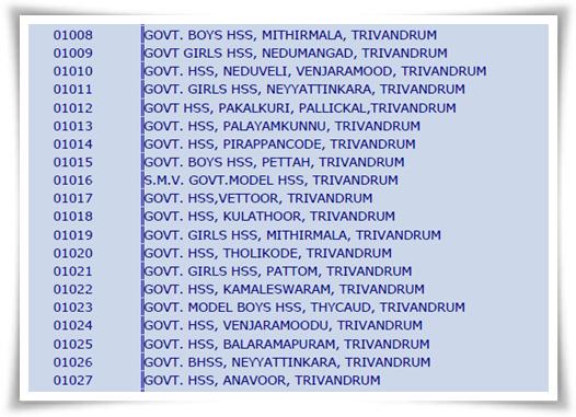 List of Kerala School names and school codes