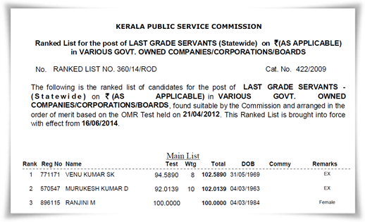 Kerala PSC last grade servant (LGS) 2014 rank list published