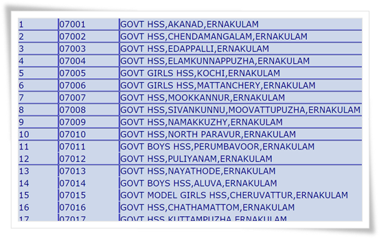 Kerala HSE 2015 Plus Two School Wise Results through School Codes