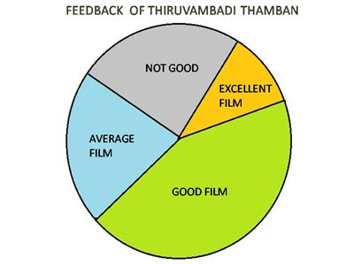 feedback of thiruvambadi thamban