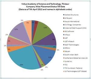 recruting companies from Vidya engineering college